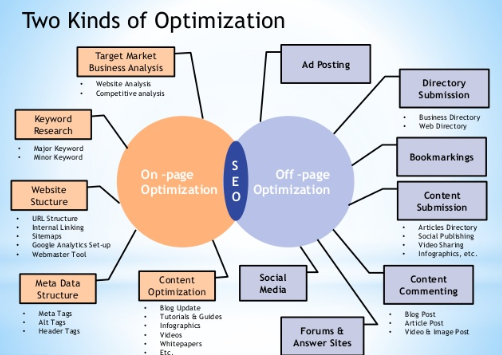 In 2020 SEO, On-page SEO Anatomy of a Fully Optimized Page, On Page SEO A Functional Guide, Seo tips for beginners, On Page SEO tips & tricks 2020, On Page SEO tips, Search engine optimization workflow,
