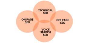 SEO TIPS, Ranking tips 2020, blog seo,